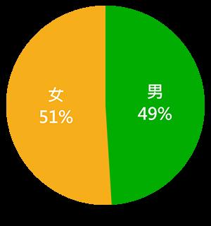 50.2% 女性 / 49.8% 男性