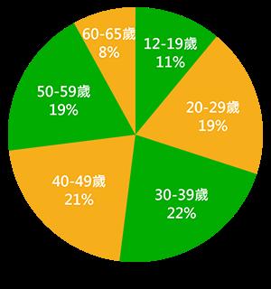 9% 15-19歲 / 20% 20-29歲 / 27% 30-39歲 / 22% 40-49歲 / 19% 50-59歲 / 3% 60-69歲