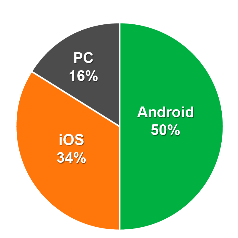 裝置:Android 50%、iOS 34%、PC 16%